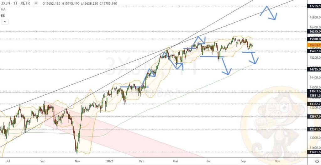 Dax Analyse 17.09.2021
