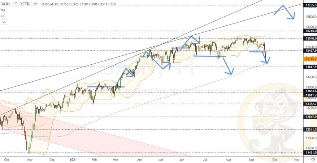 Dax Analyse 21.09.2021