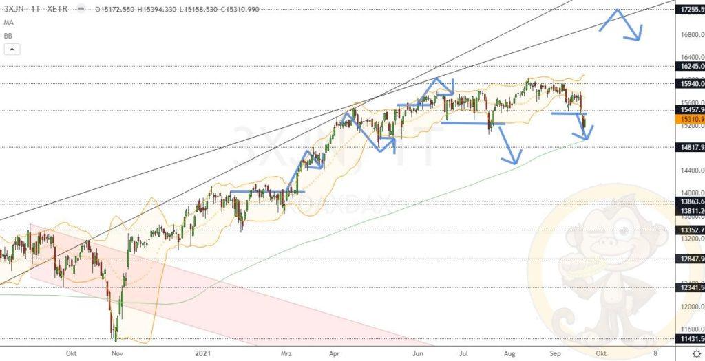 Dax Analyse 22.09.2021