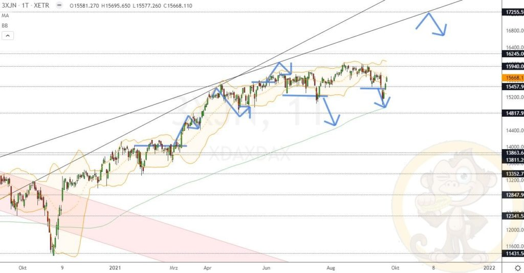 Dax Analyse 24.09.2021