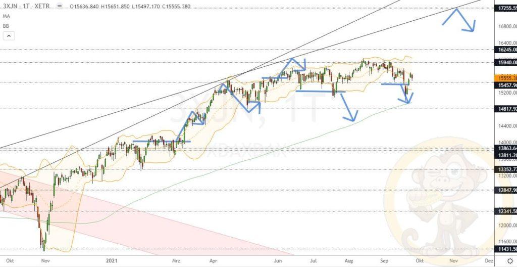 Dax Analyse 27.09.2021