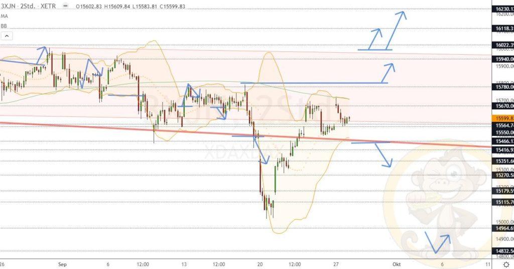 Dax Analyse 28.09.2021