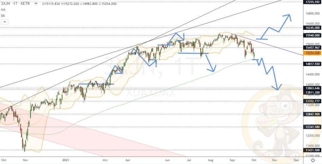 Dax Analyse 04.10.2021
