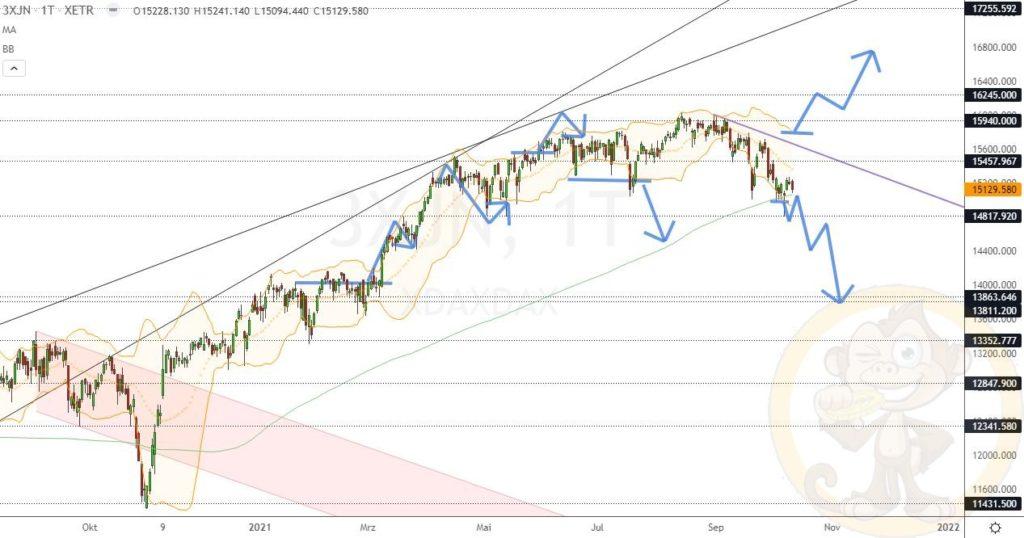 Dax Analyse 12.10.2021