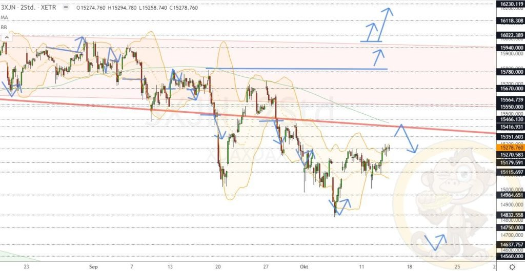 Dax Analyse 14.10.2021